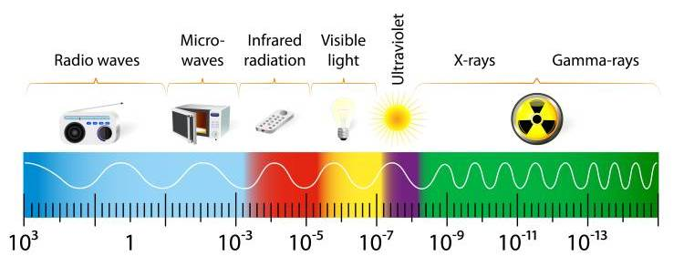 electromagnetic fields frequency spectrum